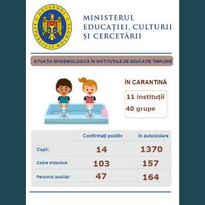 Ministerul Educației, Culturii și Cercetării prezintă datele privind evoluția situației epidemiologice în instituțiile de învățământ general din țară